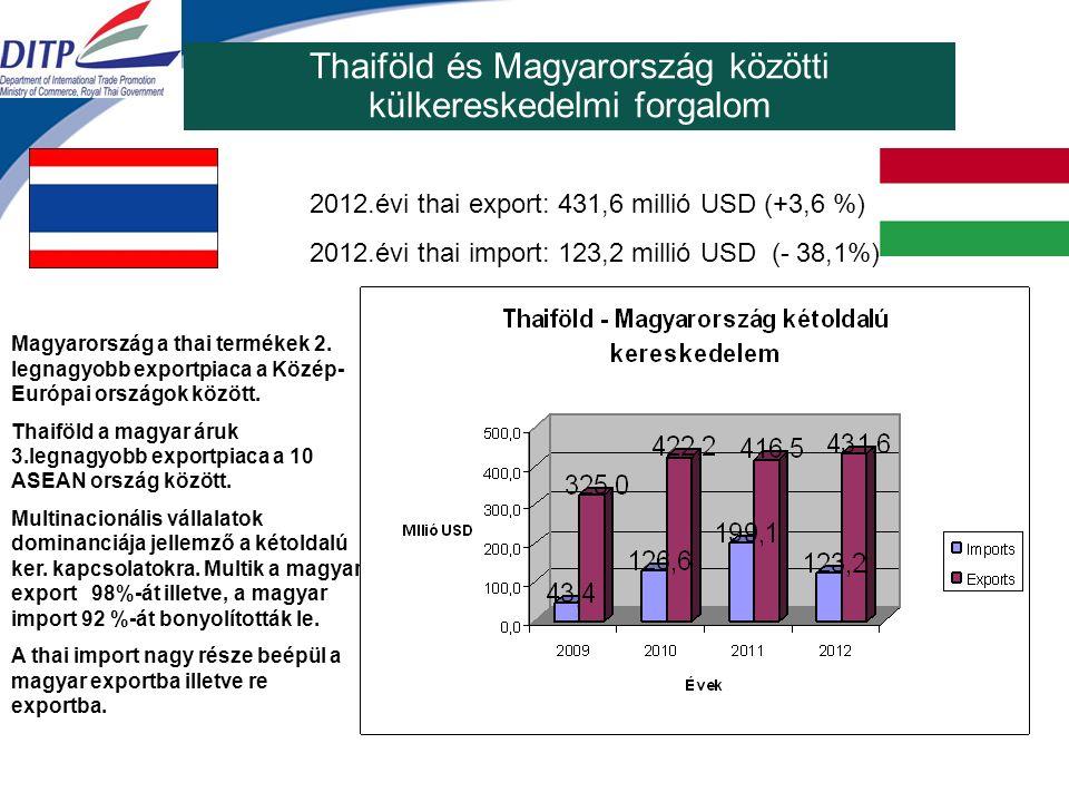Thaiföld és Magyarország közötti külkereskedelmi forgalom 2012.évi thai export: 431,6 millió USD (+3,6 %) 2012.évi thai import: 123,2 millió USD (- 38,1%) Magyarország a thai termékek 2.