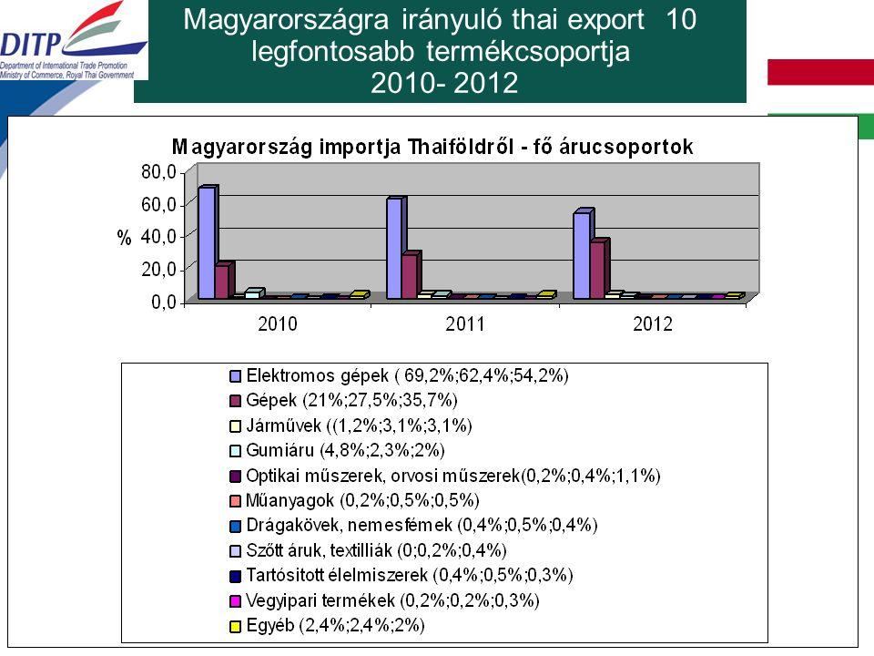 Magyarországra irányuló thai export 10 legfontosabb termékcsoportja 2010- 2012 2012: 431,6 millió USD (+3,6%)
