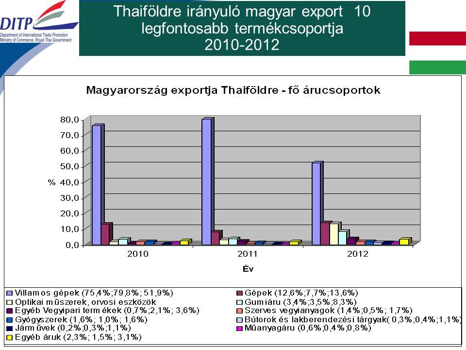 Thaiföldre irányuló magyar export 10 legfontosabb termékcsoportja 2010-2012
