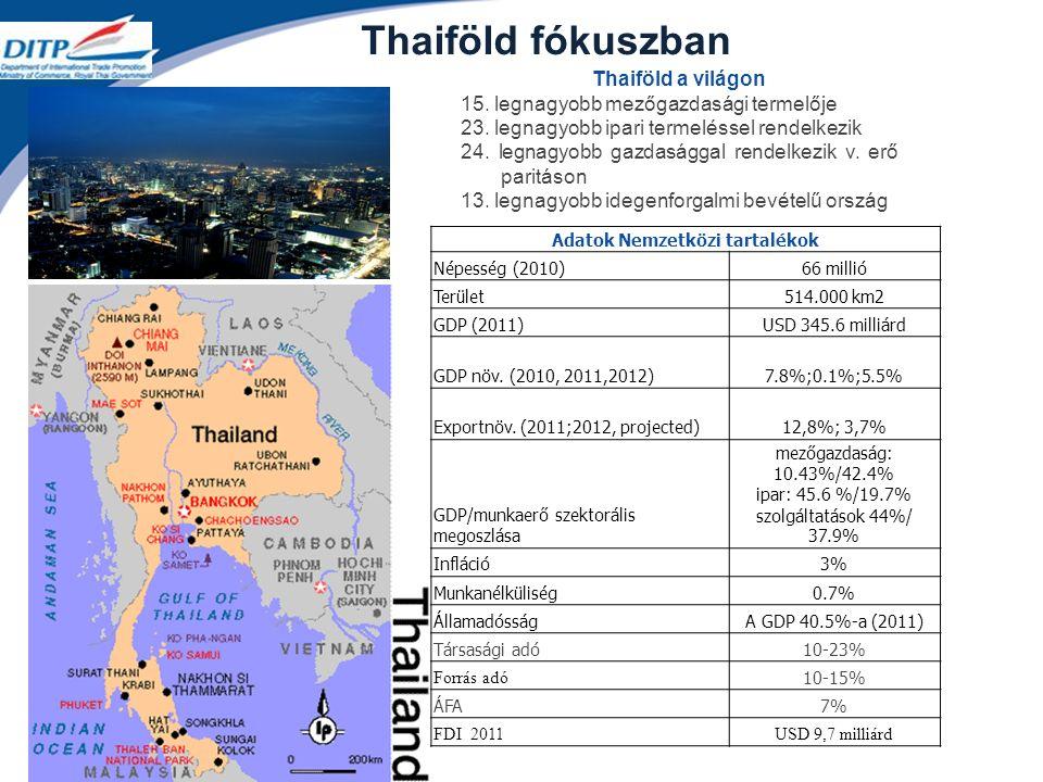 Thaiföld fókuszban Adatok Nemzetközi tartalékok Népesség (2010)66 millió Terület514.000 km2 GDP (2011)USD 345.6 milliárd GDP növ.