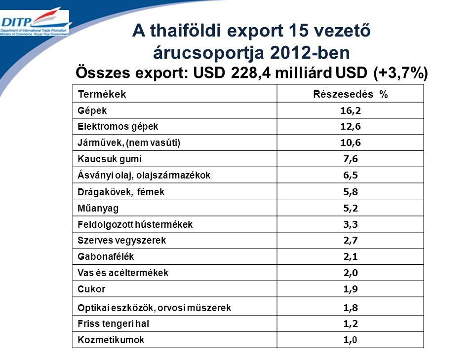 A thaiföldi export 15 vezető árucsoportja 2012-ben Összes export: USD 228,4 milliárd USD (+3,7%) TermékekRészesedés % Gépek16,2 Elektromos gépek12,6 Járművek, (nem vasúti)10,6 Kaucsuk gumi7,6 Ásványi olaj, olajszármazékok6,5 Drágakövek, fémek5,8 Műanyag5,2 Feldolgozott hústermékek3,3 Szerves vegyszerek2,7 Gabonafélék2,1 Vas és acéltermékek2,0 Cukor1,9 Optikai eszközök, orvosi műszerek1,8 Friss tengeri hal1,2 Kozmetikumok1,0