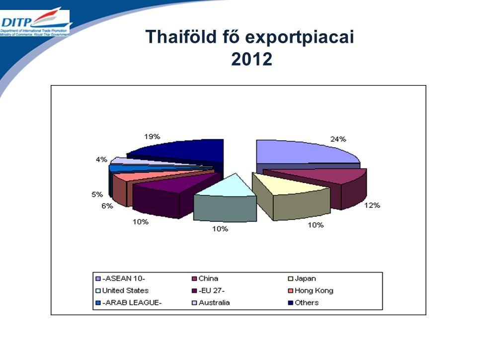Thaiföld fő exportpiacai 2012