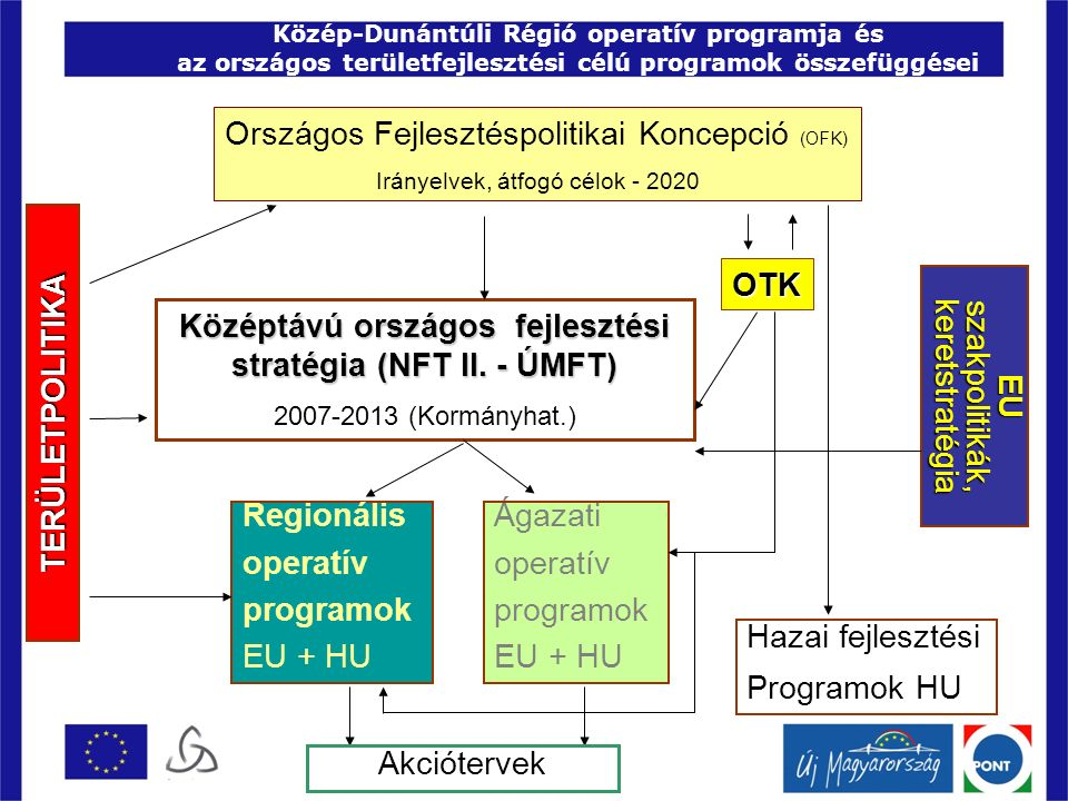 Közép-Dunántúli Régió operatív programja és az országos területfejlesztési célú programok összefüggései TERÜLETPOLITIKA Országos Fejlesztéspolitikai Koncepció (OFK) Irányelvek, átfogó célok - 2020 Középtávú országos fejlesztési stratégia (NFT II.