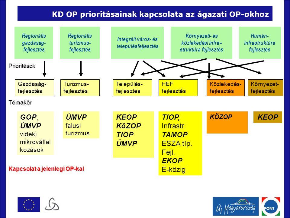 KD OP prioritásainak kapcsolata az ágazati OP-okhoz Regionális gazdaság- fejlesztés Regionális turizmus- fejlesztés Integrált város- és településfejlesztés Környezeti- és közlekedési infra - struktúra fejlesztés Humán- infrastruktúra fejlesztés Gazdaság- fejlesztés Turizmus- fejlesztés HEF fejlesztés Település- fejlesztés Környezet- fejlesztés Közlekedés- fejlesztés Kapcsolat a jelenlegi OP-kal GOP, ÚMVP vidéki mikrovállal kozások KÖZOP TIOP, Infrastr.