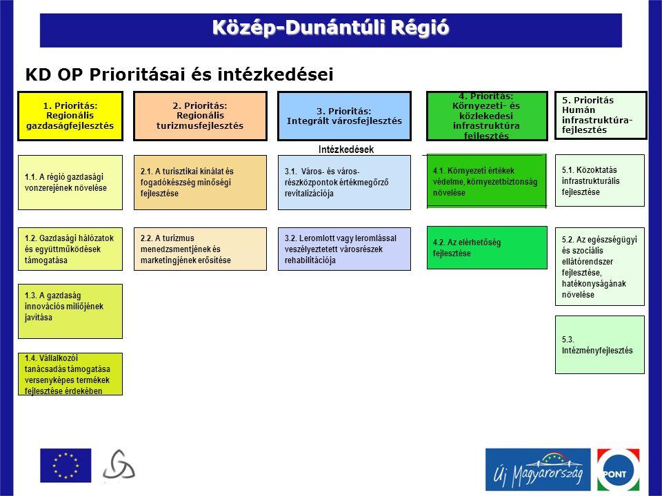 Közép-dunántúli Regionális Akcióterv Mit jelent ez támogatási források vonatkozásában prioritás szinten.