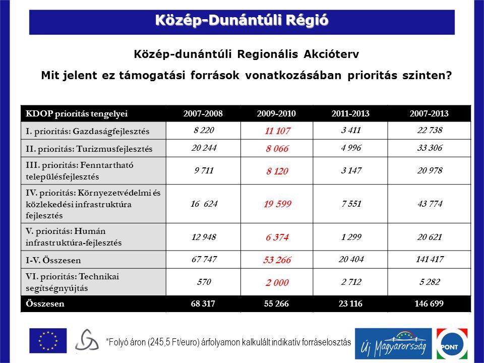 Közép-dunántúli régió Közép-dunántúli Regionális Akcióterv Akcióterv kidolgozásának, elfogadásának tervezett menetrendje Esem é nyTervezett időpont KD AT 2.