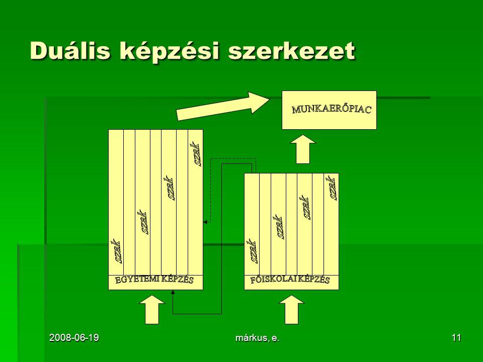 2008-06-19márkus, e.11 Duális képzési szerkezet