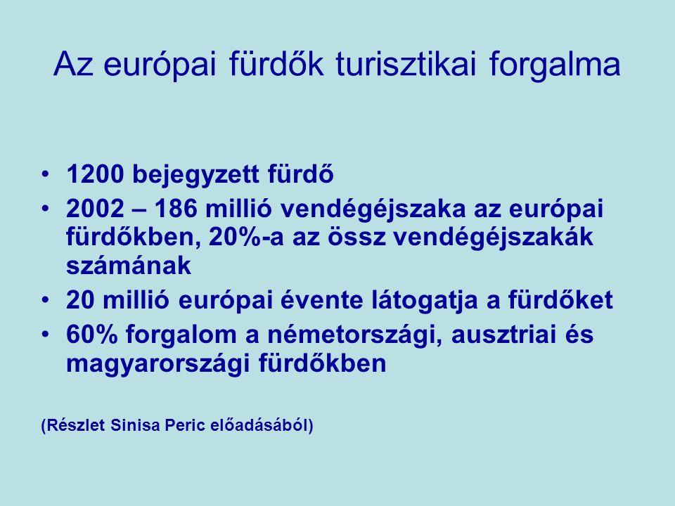 Az európai fürdők turisztikai forgalma 1200 bejegyzett fürdő 2002 – 186 millió vendégéjszaka az európai fürdőkben, 20%-a az össz vendégéjszakák számának 20 millió európai évente látogatja a fürdőket 60% forgalom a németországi, ausztriai és magyarországi fürdőkben (Részlet Sinisa Peric előadásából)