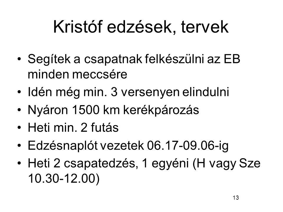 Kristóf edzések, tervek Segítek a csapatnak felkészülni az EB minden meccsére Idén még min. 3 versenyen elindulni Nyáron 1500 km kerékpározás Heti min