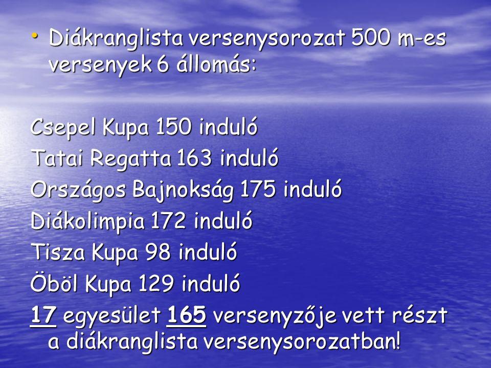 Diákranglista versenysorozat 500 m-es versenyek 6 állomás: Diákranglista versenysorozat 500 m-es versenyek 6 állomás: Csepel Kupa 150 induló Tatai Regatta 163 induló Országos Bajnokság 175 induló Diákolimpia 172 induló Tisza Kupa 98 induló Öböl Kupa 129 induló 17 egyesület 165 versenyzője vett részt a diákranglista versenysorozatban!