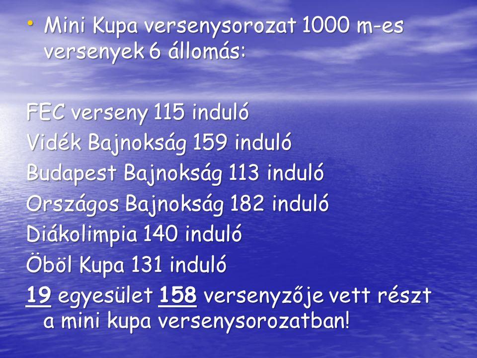 Mini Kupa versenysorozat 1000 m-es versenyek 6 állomás: Mini Kupa versenysorozat 1000 m-es versenyek 6 állomás: FEC verseny 115 induló Vidék Bajnokság 159 induló Budapest Bajnokság 113 induló Országos Bajnokság 182 induló Diákolimpia 140 induló Öböl Kupa 131 induló 19 egyesület 158 versenyzője vett részt a mini kupa versenysorozatban!