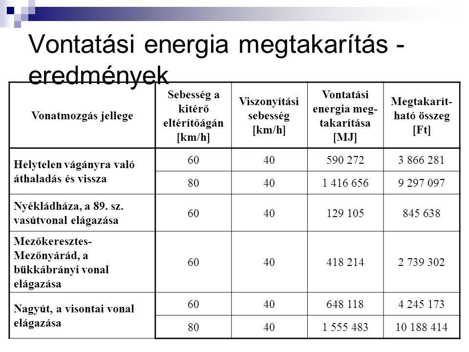 Vontatási energia megtakarítás - eredmények Vonatmozgás jellege Sebesség a kitérő eltérítőágán [km/h] Viszonyítási sebesség [km/h] Vontatási energia meg- takarítása [MJ] Megtakarít- ható összeg [Ft] Helytelen vágányra való áthaladás és vissza 6040590 2723 866 281 80401 416 6569 297 097 Nyékládháza, a 89.