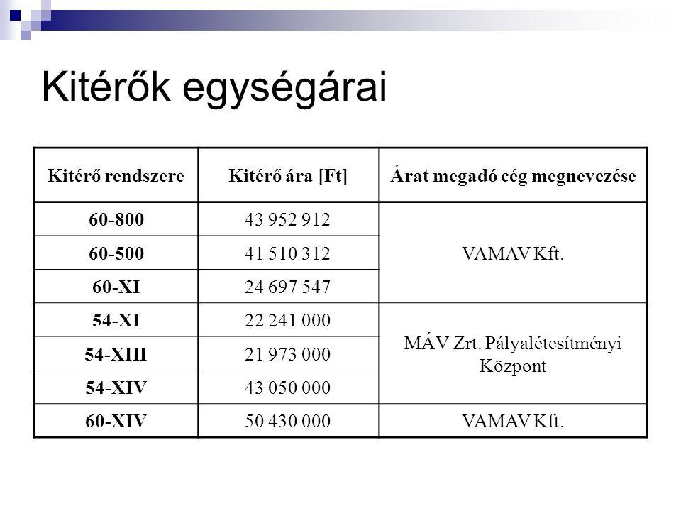 Kitérők egységárai Kitérő rendszereKitérő ára [Ft]Árat megadó cég megnevezése 60-80043 952 912 VAMAV Kft.