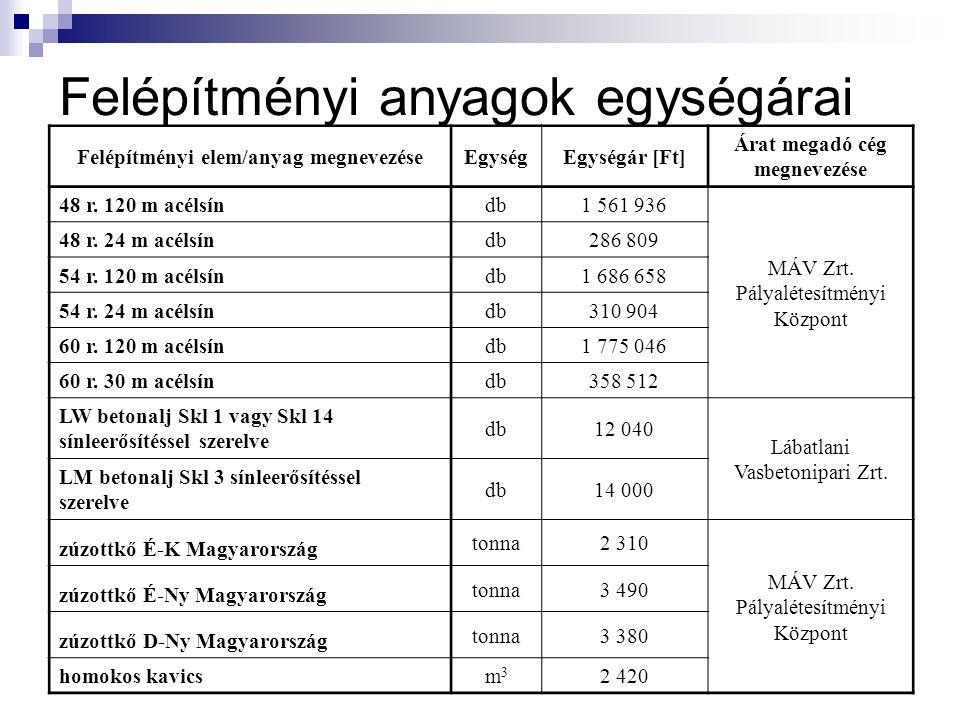 Felépítményi anyagok egységárai Felépítményi elem/anyag megnevezéseEgységEgységár [Ft] Árat megadó cég megnevezése 48 r.