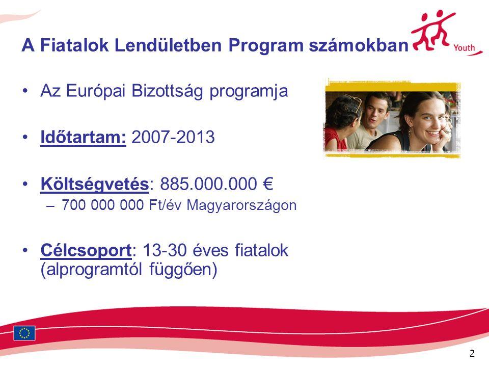 2 A Fiatalok Lendületben Program számokban Az Európai Bizottság programja Időtartam: 2007-2013 Költségvetés: 885.000.000 € –700 000 000 Ft/év Magyarországon Célcsoport: 13-30 éves fiatalok (alprogramtól függően)