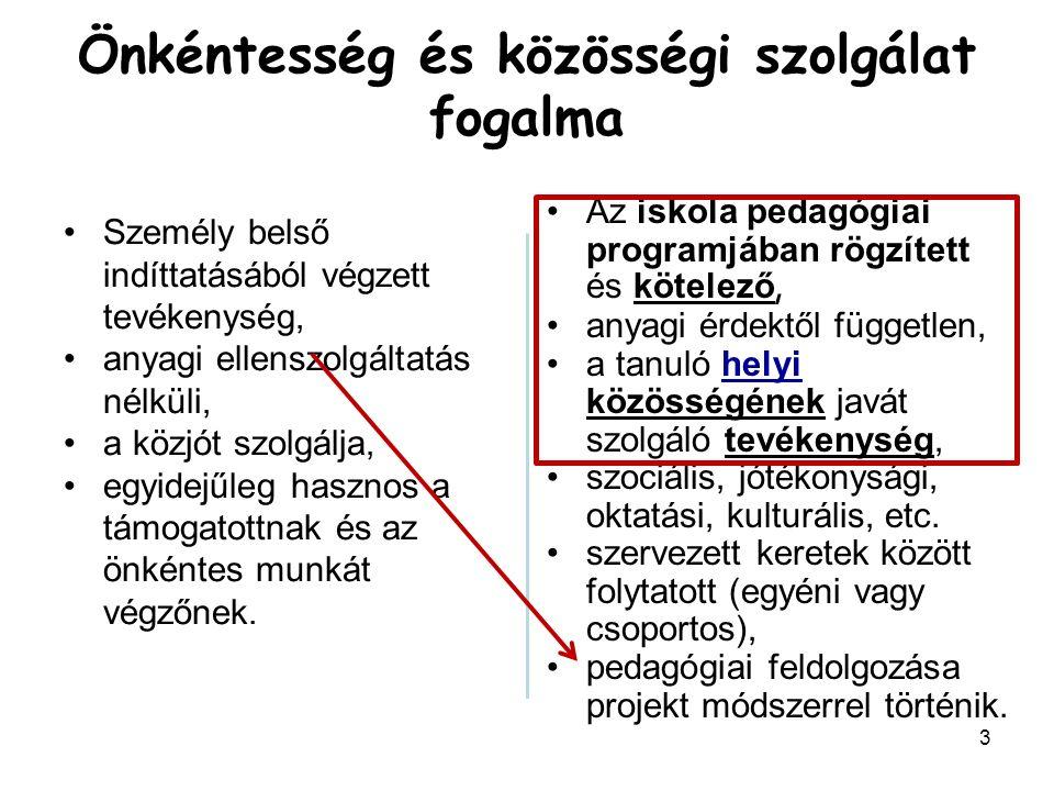 14 A közérdekű önkéntes tevékenységről szóló 2005.