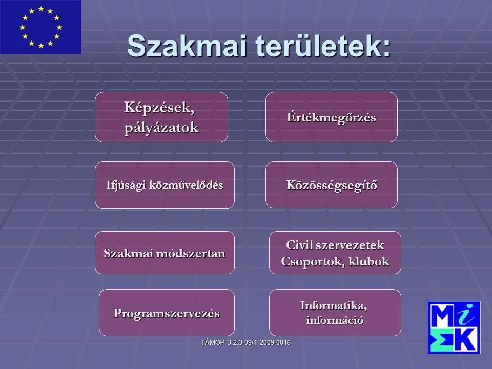TÁMOP 3.2.3-09/1 2009-0016 Szakmai területek: Képzések,pályázatokÉrtékmegőrzés Közösségsegítő Ifjúsági közművelődés Civil szervezetek Csoportok, klubok Szakmai módszertan ProgramszervezésInformatika,információ