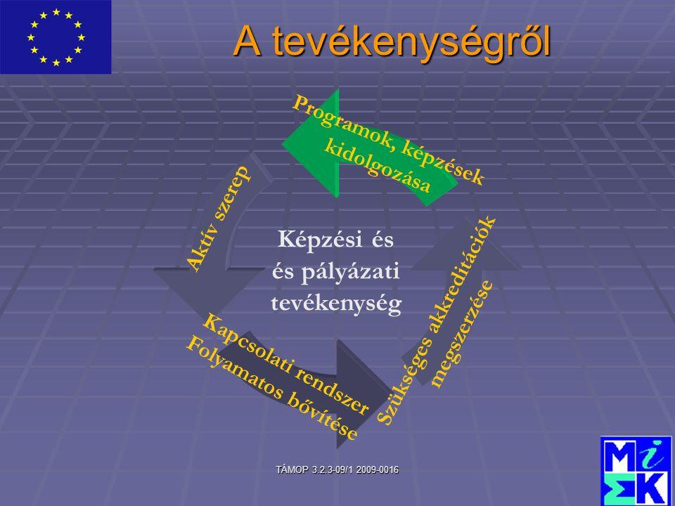 TÁMOP 3.2.3-09/1 2009-0016 A tevékenységről Képzési és és pályázati tevékenység Programok, képzések kidolgozása Aktív szerep Kapcsolati rendszer Folyamatos bővítése Szükséges akkreditációk megszerzése