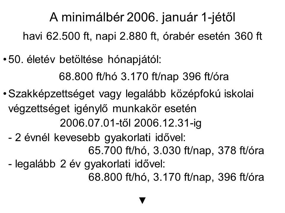 A minimálbér 2006. január 1-jétől havi 62.500 ft, napi 2.880 ft, órabér esetén 360 ft 50.