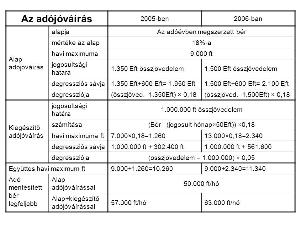 Az adójóváírás 2005-ben2006-ban Alap adójóváírás alapjaAz adóévben megszerzett bér mértéke az alap18%-a havi maximuma9.000 ft jogosultsági határa 1.350 Eft összjövedelem1.500 Eft összjövedelem degressziós sávja1.350 Eft+600 Eft= 1.950 Eft1.500 Eft+600 Eft= 2.100 Eft degressziója (összjöved.