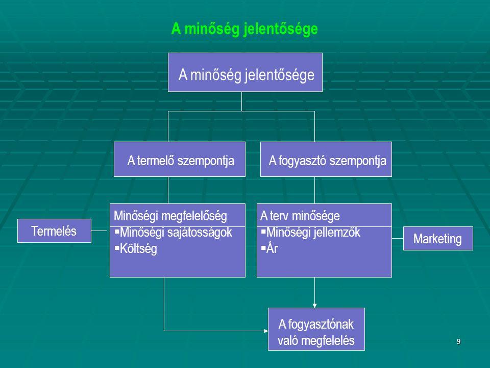9 A minőség jelentősége Termelés Marketing A termelő szempontjaA fogyasztó szempontja Minőségi megfelelőség  Minőségi sajátosságok  Költség A terv minősége  Minőségi jellemzők  Ár A fogyasztónak való megfelelés