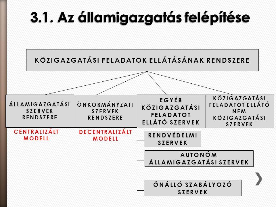 CENTRALIZÁLT MODELL DECENTRALIZÁLT MODELL KÖZIGAZGATÁSI FELADATOK ELLÁTÁSÁNAK RENDSZERE ÁLLAMIGAZGATÁSI SZERVEK RENDSZERE ÖNKORMÁNYZATI SZERVEK RENDSZERE EGYÉB KÖZIGAZGATÁSI FELADATOT ELLÁTÓ SZERVEK KÖZIGAZGATÁSI FELADATOT ELLÁTÓ NEM KÖZIGAZGATÁSI SZERVEK RENDVÉDELMI SZERVEK AUTONÓM ÁLLAMIGAZGATÁSI SZERVEK ÖNÁLLÓ SZABÁLYOZÓ SZERVEK