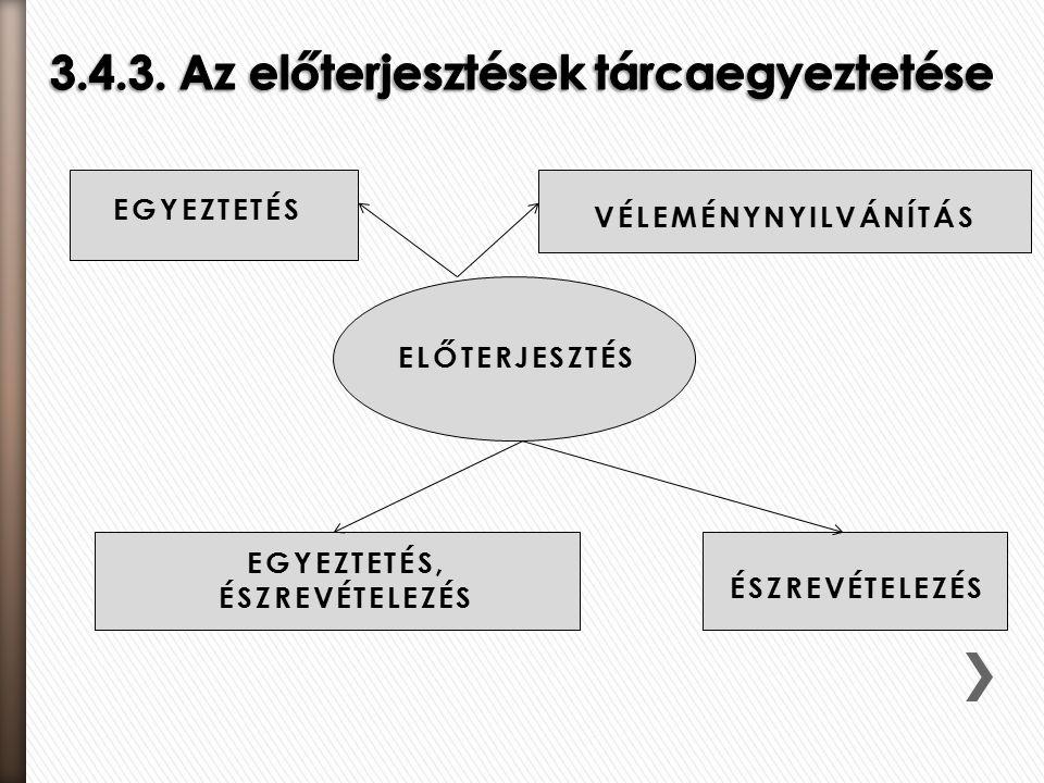 ELŐTERJESZTÉS EGYEZTETÉS VÉLEMÉNYNYILVÁNÍTÁS EGYEZTETÉS, ÉSZREVÉTELEZÉS ÉSZREVÉTELEZÉS