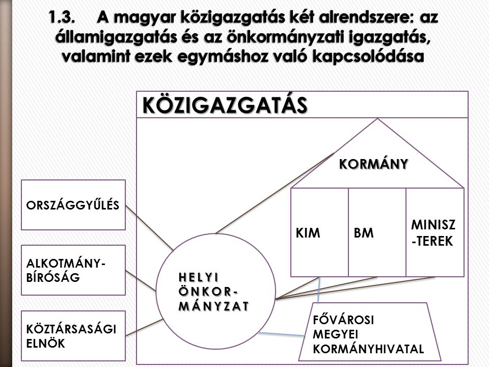  Magyary Zoltán Közigazgatás-fejlesztési Program avagy MP 12.0 általános bemutatása  MP első pillér – Szervezet  MP második pillér – Feladat  MP harmadik pillér - Jogalkotás  MP negyedik pillér – Eljárás  MP ötödik pillér – Személyzet