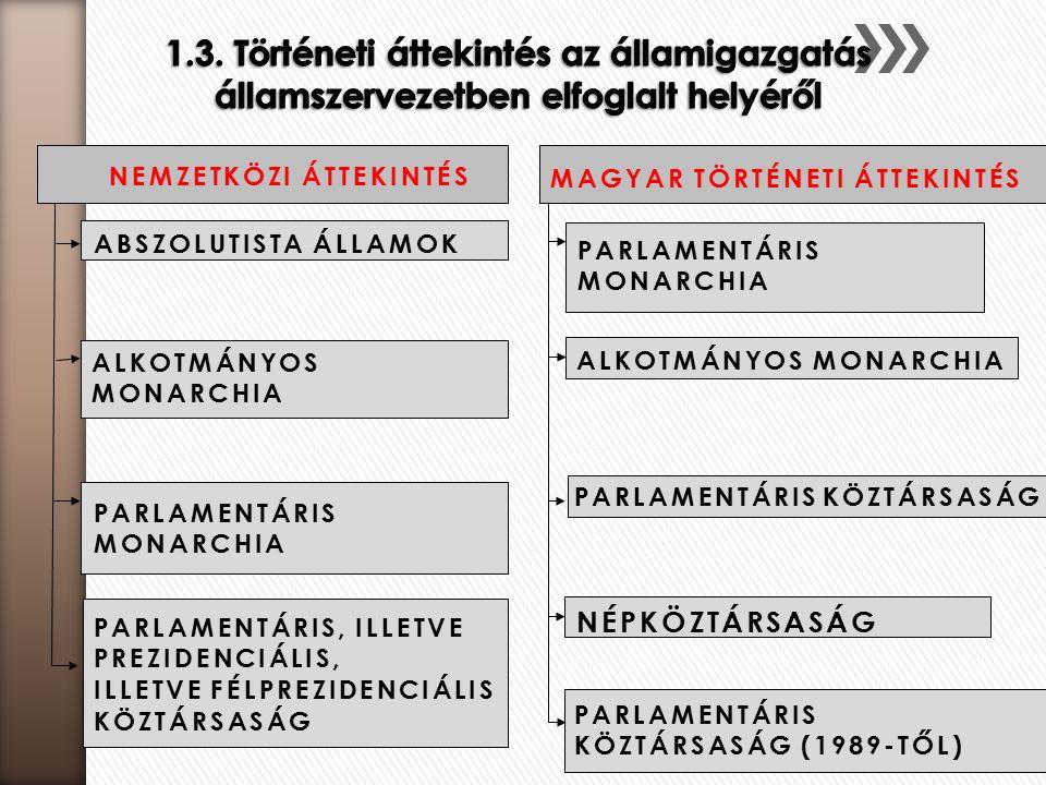 NEMZETKÖZI ÁTTEKINTÉS ABSZOLUTISTA ÁLLAMOK ALKOTMÁNYOS MONARCHIA PARLAMENTÁRIS MONARCHIA PARLAMENTÁRIS KÖZTÁRSASÁG MAGYAR TÖRTÉNETI ÁTTEKINTÉS PARLAMENTÁRIS MONARCHIA ALKOTMÁNYOS MONARCHIA NÉPKÖZTÁRSASÁG PARLAMENTÁRIS KÖZTÁRSASÁG (1989-TŐL) PARLAMENTÁRIS, ILLETVE PREZIDENCIÁLIS, ILLETVE FÉLPREZIDENCIÁLIS KÖZTÁRSASÁG