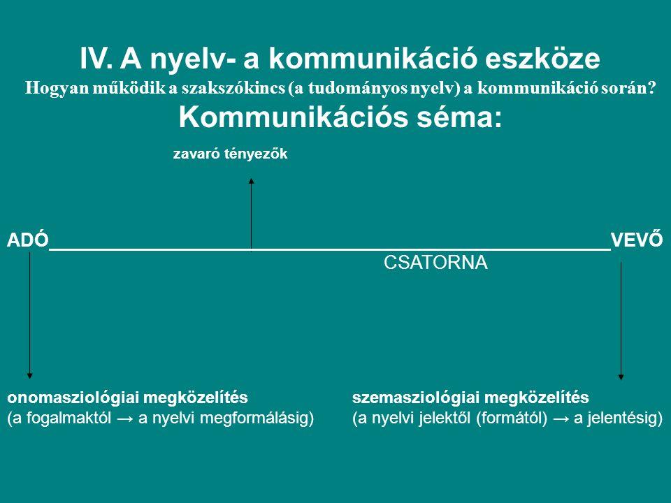 IV. A nyelv- a kommunikáció eszköze Hogyan működik a szakszókincs (a tudományos nyelv) a kommunikáció során? Kommunikációs séma: zavaró tényezők ADÓ V