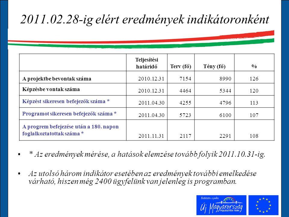 2011.02.28-ig elért eredmények indikátoronként Teljesítési határidőTerv (fő)Tény (fő)% A projektbe bevontak száma2010.12.3171548990126 Képzésbe vontak száma 2010.12.3144645344120 Képzést sikeresen befejezők száma * 2011.04.3042554796113 Programot sikeresen befejezők száma * 2011.04.3057236100107 A progrem befejezése után a 180.