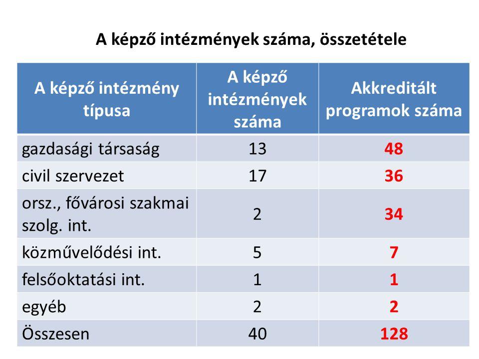 A képző intézmények száma, összetétele A képző intézmény típusa A képző intézmények száma Akkreditált programok száma gazdasági társaság1348 civil szervezet1736 orsz., fővárosi szakmai szolg.