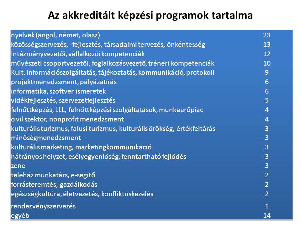 Az akkreditált képzési programok tartalma