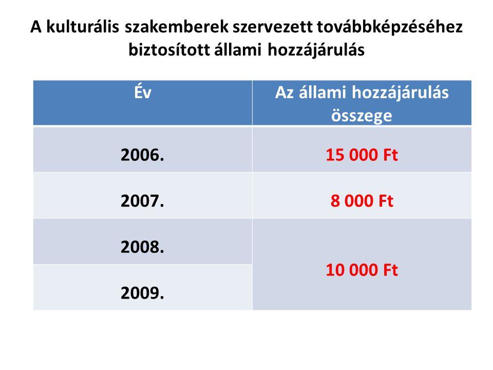 A kulturális szakemberek szervezett továbbképzéséhez biztosított állami hozzájárulás ÉvAz állami hozzájárulás összege 2006.15 000 Ft 2007.8 000 Ft 2008.