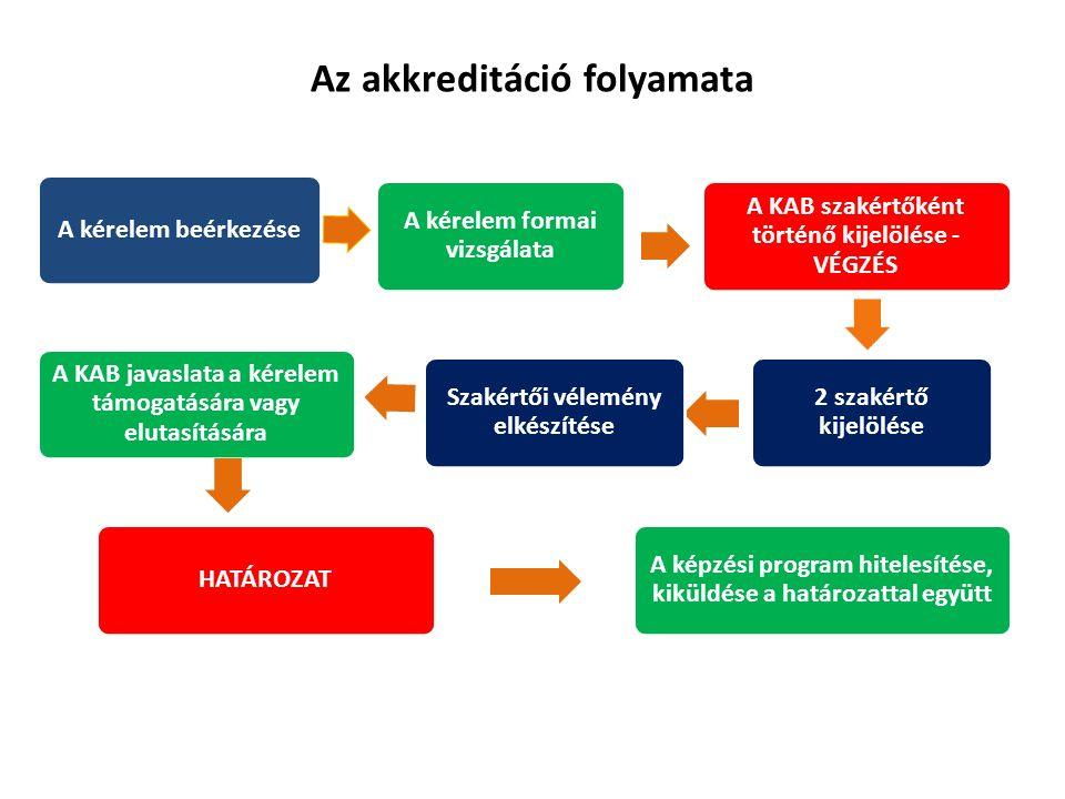 A kérelem beérkezése A kérelem formai vizsgálata A KAB szakértőként történő kijelölése - VÉGZÉS 2 szakértő kijelölése Szakértői vélemény elkészítése A KAB javaslata a kérelem támogatására vagy elutasítására HATÁROZAT A képzési program hitelesítése, kiküldése a határozattal együtt Az akkreditáció folyamata