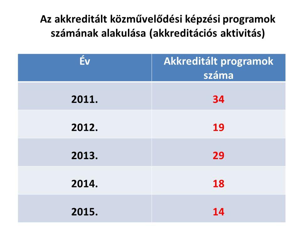 Az akkreditált közművelődési képzési programok számának alakulása (akkreditációs aktivitás) ÉvAkkreditált programok száma 2011.34 2012.19 2013.29 2014.18 2015.14