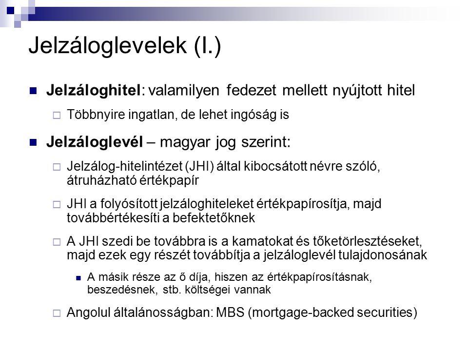 Jelzáloglevelek (I.) Jelzáloghitel: valamilyen fedezet mellett nyújtott hitel  Többnyire ingatlan, de lehet ingóság is Jelzáloglevél – magyar jog sze
