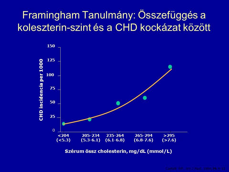 Framingham Tanulmány: Összefüggés a koleszterin-szint és a CHD kockázat között Castelli WP.