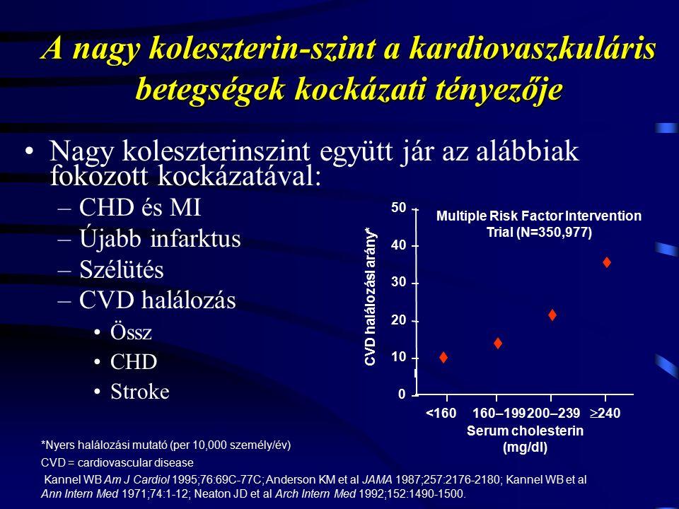 A nagy koleszterin-szint a kardiovaszkuláris betegségek kockázati tényezője Nagy koleszterinszint együtt jár az alábbiak fokozott kockázatával: –CHD és MI –Újabb infarktus –Szélütés –CVD halálozás Össz CHD Stroke *Nyers halálozási mutató (per 10,000 személy/év) CVD = cardiovascular disease Kannel WB Am J Cardiol 1995;76:69C-77C; Anderson KM et al JAMA 1987;257:2176-2180; Kannel WB et al Ann Intern Med 1971;74:1-12; Neaton JD et al Arch Intern Med 1992;152:1490-1500.