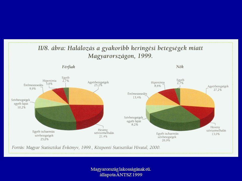 Magyarország lakosságának eü. állapota ÁNTSZ 1999