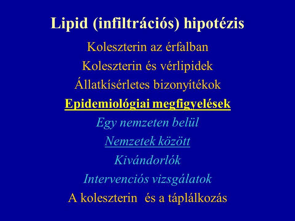 Lipid (infiltrációs) hipotézis Koleszterin az érfalban Koleszterin és vérlipidek Állatkísérletes bizonyítékok Epidemiológiai megfigyelések Egy nemzeten belül Nemzetek között Kivándorlók Intervenciós vizsgálatok A koleszterin és a táplálkozás