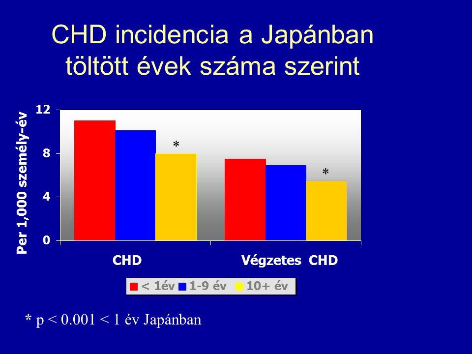 CHD incidencia a Japánban töltött évek száma szerint 0 4 8 12 CHDVégzetes CHD < 1év1-9 év10+ év Per 1,000 személy-év * * * p < 0.001 < 1 év Japánban