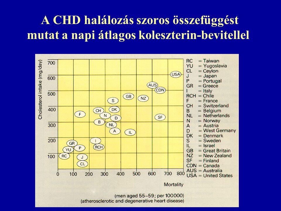 A CHD halálozás szoros összefüggést mutat a napi átlagos koleszterin-bevitellel