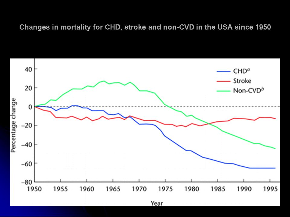 Changes in mortality for CHD, stroke and non-CVD in the USA since 1950