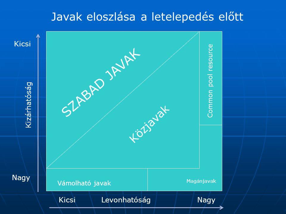 Javak eloszlása a letelepedés előtt SZABAD JAVAK Common pool resource Vámolható javak Magánjavak Közjavak Levonhatóság Kizárhatóság Kicsi Nagy Kicsi