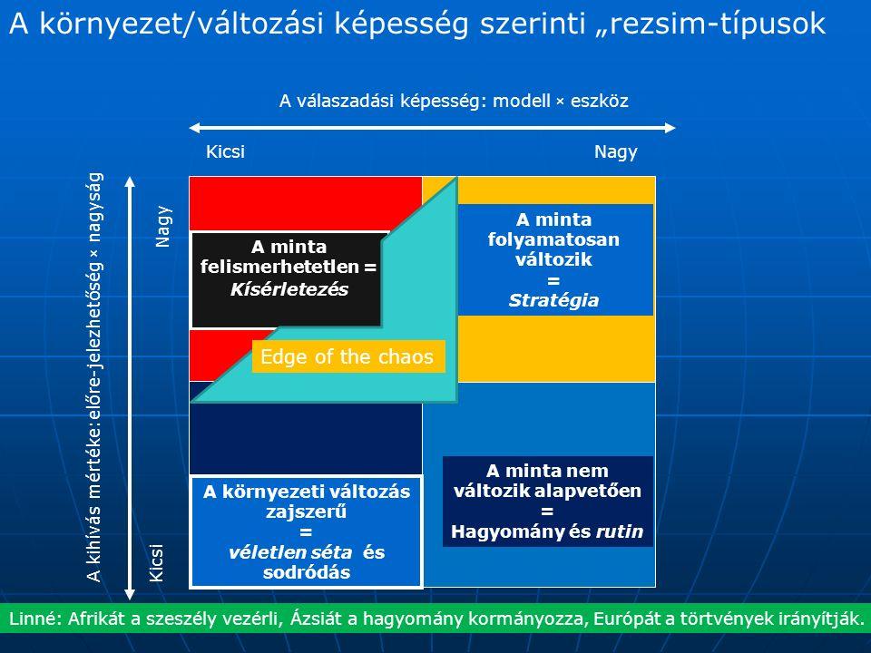 """A környezet/változási képesség szerinti """"rezsim-típusok KicsiNagy A válaszadási képesség: modell × eszköz Kicsi Nagy A kihívás mértéke:előre-jelezhetőség × nagyság A minta felismerhetetlen = Kísérletezés A környezeti változás zajszerű = véletlen séta és sodródás A minta nem változik alapvetően = Hagyomány és rutin A minta folyamatosan változik = Stratégia Edge of the chaos Linné: Afrikát a szeszély vezérli, Ázsiát a hagyomány kormányozza, Európát a törtvények irányítják."""