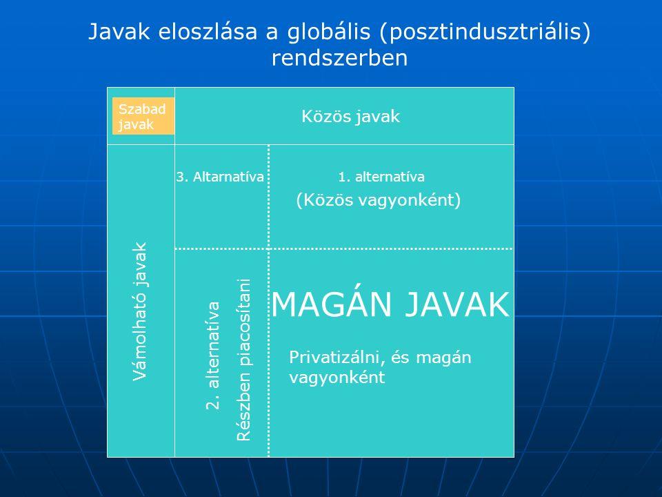 Javak eloszlása a globális (posztindusztriális) rendszerben Szabad javak Közös javak Vámolható javak MAGÁN JAVAK 1.