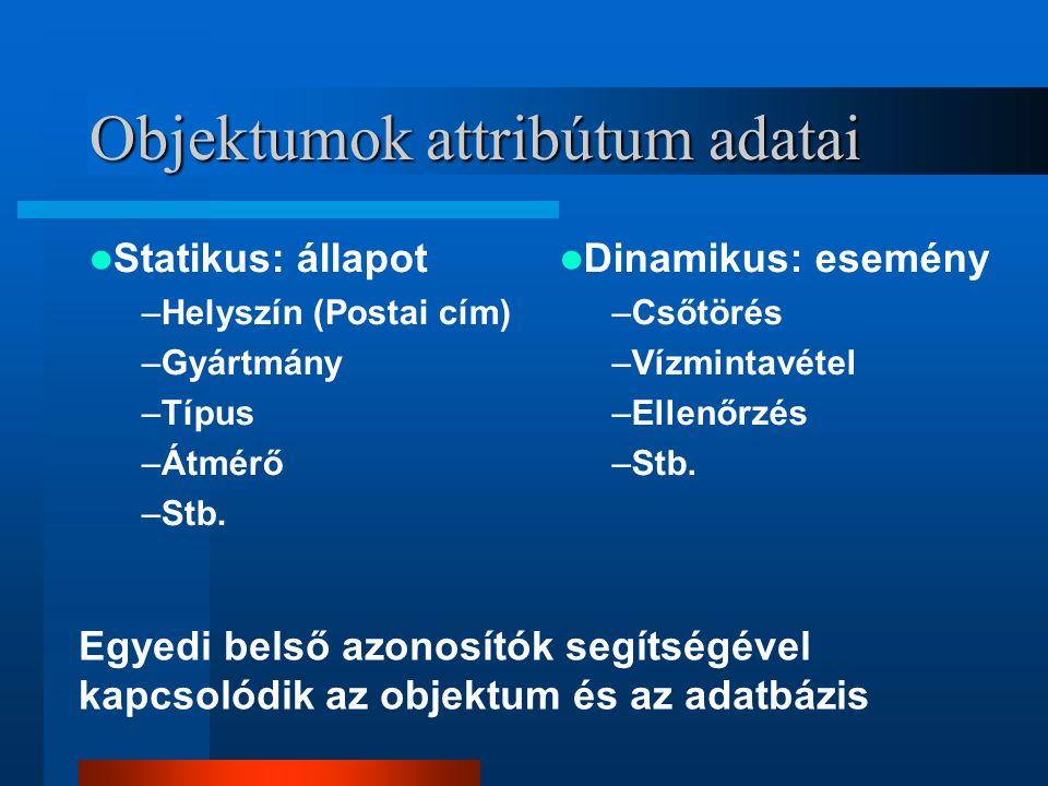 Objektumok attribútum adatai Statikus: állapot –Helyszín (Postai cím) –Gyártmány –Típus –Átmérő –Stb.