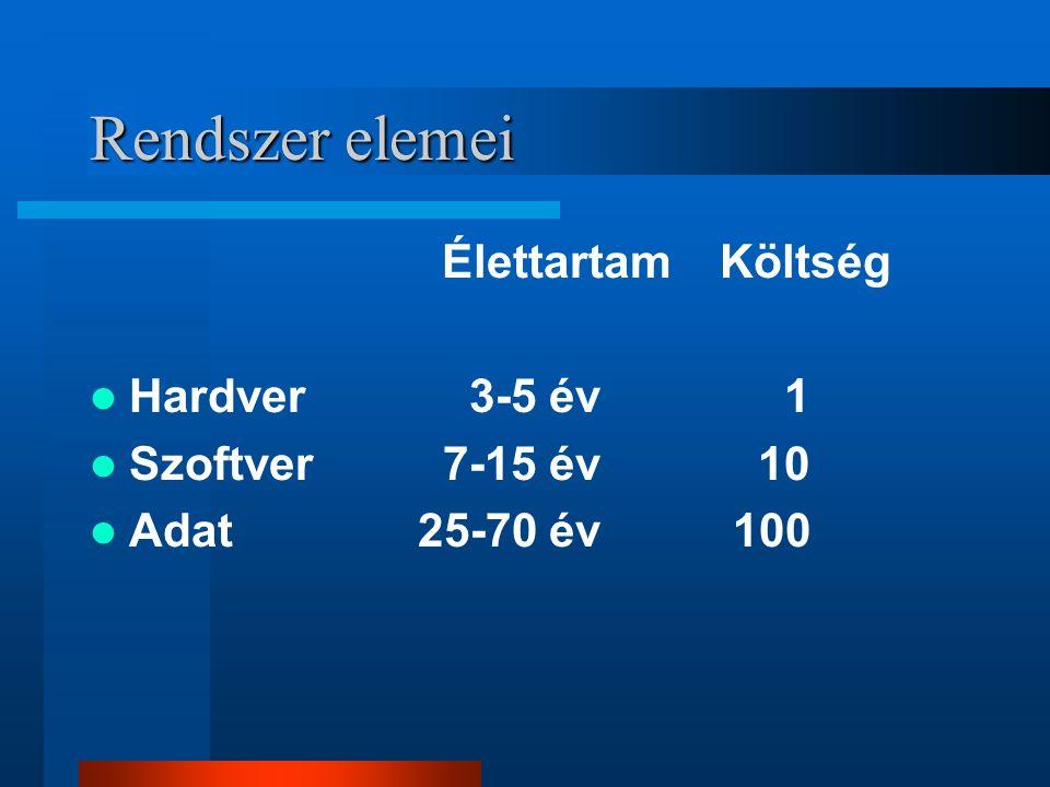 Rendszer elemei ÉlettartamKöltség Hardver 3-5 év 1 Szoftver 7-15 év 10 Adat 25-70 év 100