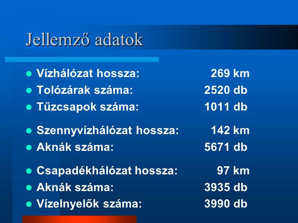 Jellemző adatok Vízhálózat hossza: 269 km Tolózárak száma:2520 db Tűzcsapok száma:1011 db Szennyvízhálózat hossza: 142 km Aknák száma:5671 db Csapadékhálózat hossza: 97 km Aknák száma:3935 db Vízelnyelők száma:3990 db
